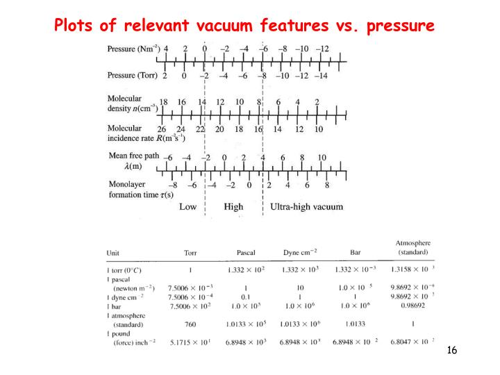 Plots of relevant vacuum features vs. pressure