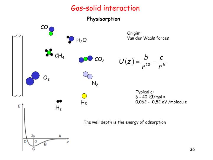 Gas-solid interaction