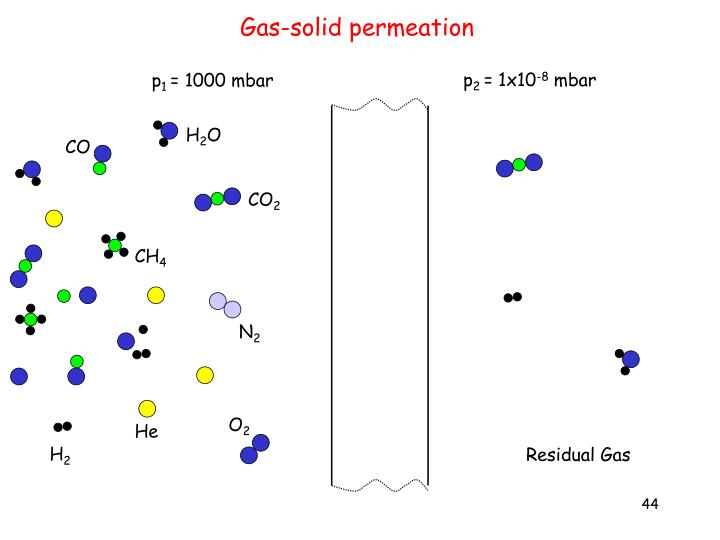 Gas-solid permeation