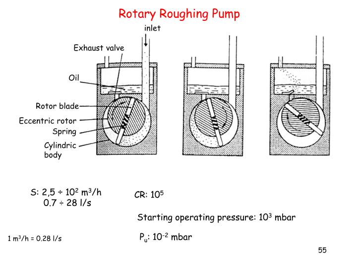 Rotary Roughing Pump