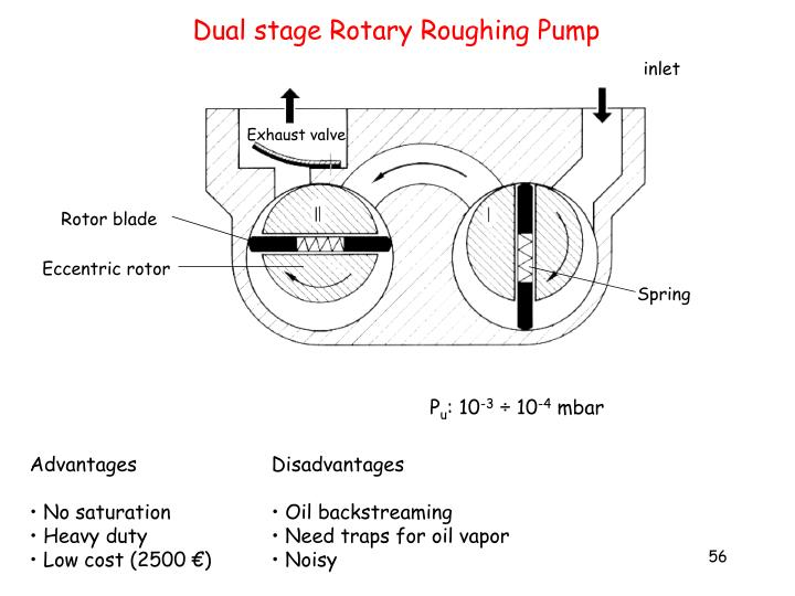 Dual stage Rotary Roughing Pump