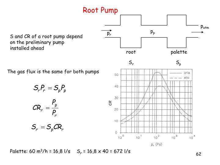 Root Pump