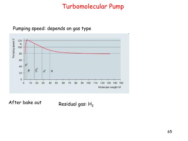 Turbomolecular Pump