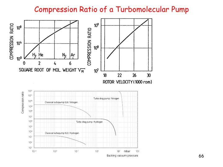 Compression Ratio of a Turbomolecular Pump