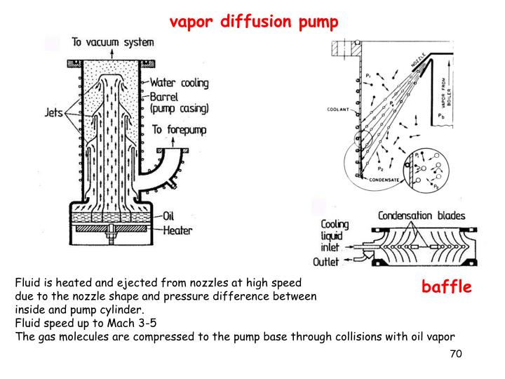 vapor diffusion pump