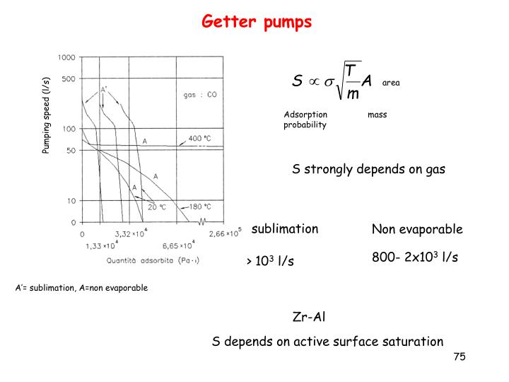 Getter pumps