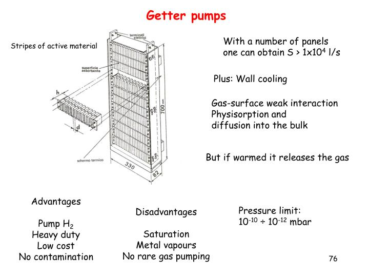 Getter pumps