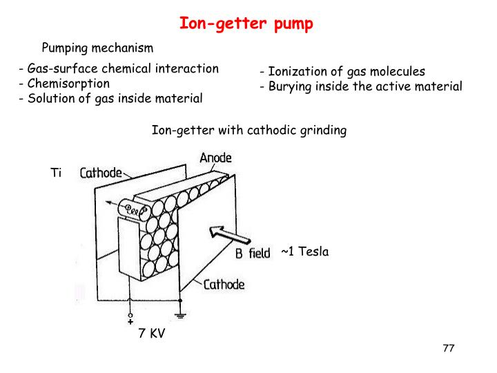 Ion-getter pump