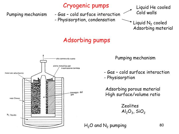 Cryogenic pumps