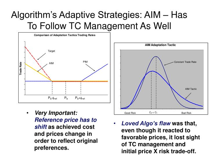 Algorithm's Adaptive Strategies: AIM – Has To Follow TC Management As Well
