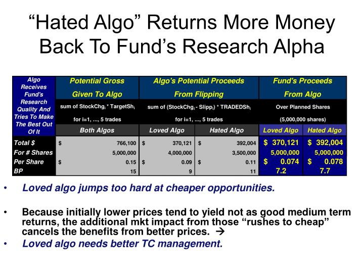 """Hated Algo"" Returns More Money Back To Fund's Research Alpha"