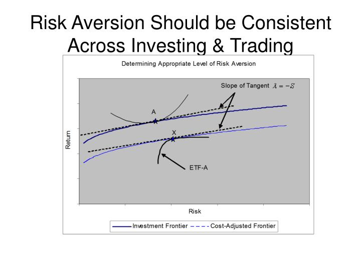 Risk Aversion Should be Consistent Across Investing & Trading