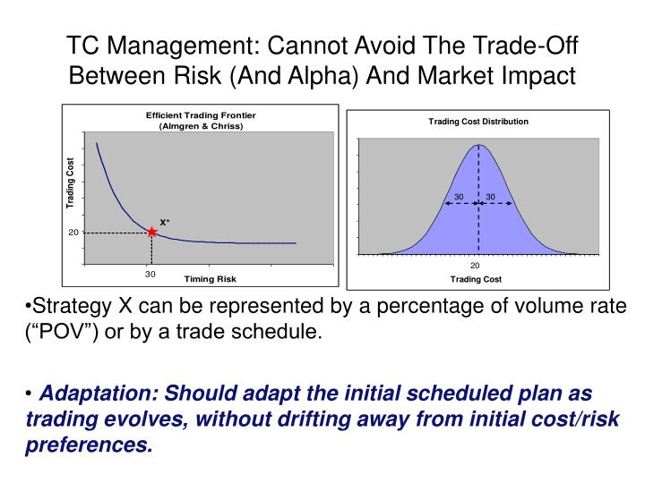 TC Management: Cannot Avoid The Trade-Off Between Risk (And Alpha) And Market Impact