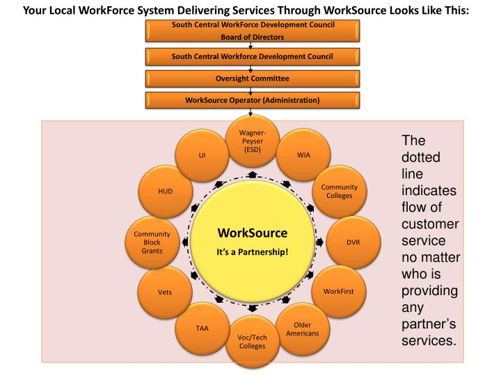 Your Local WorkForce System Delivering Services Through WorkSource Looks Like This: