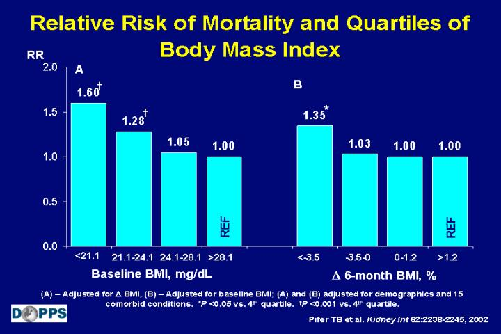 Relative Risk of Mortality and Quartiles of Body Mass Index