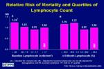 relative risk of mortality and quartiles of lymphocyte count