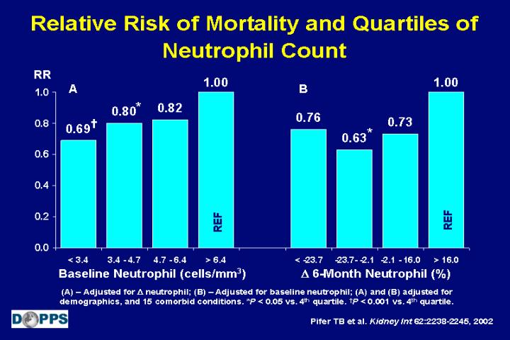 Relative Risk of Mortality and Quartiles of Neutrophil Count