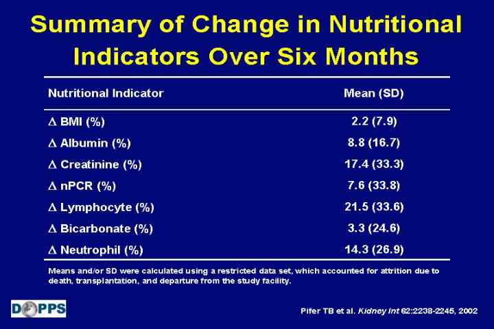 Summary of Change in Nutritional Indicators Over Six Months