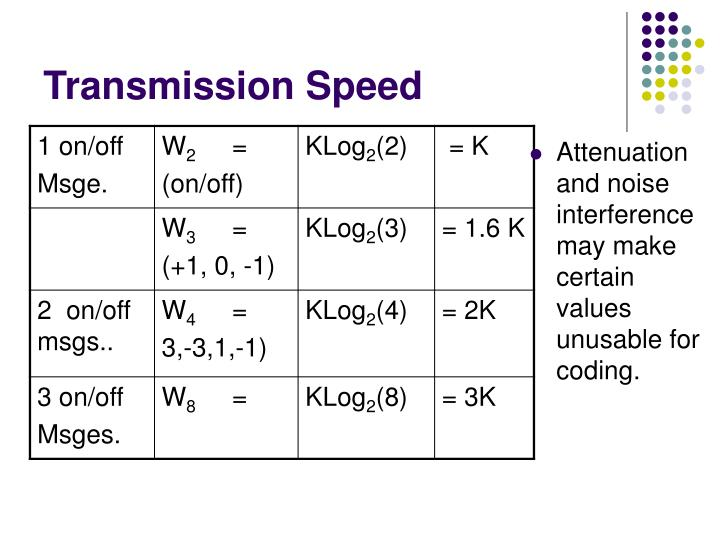Transmission Speed
