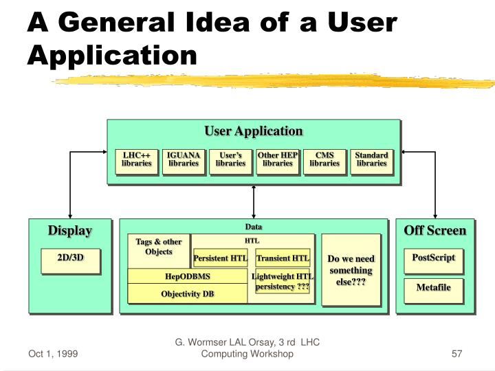 User Application
