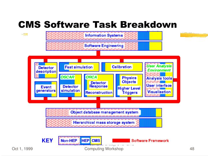 CMS Software Task Breakdown