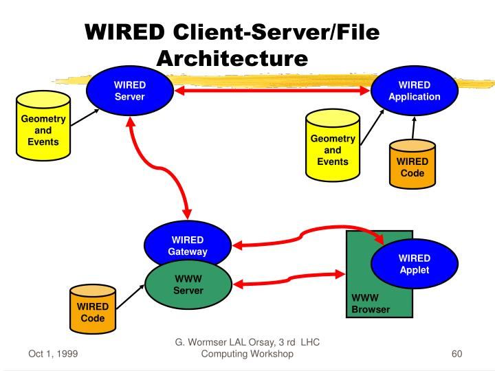 WIRED Client-Server/File Architecture