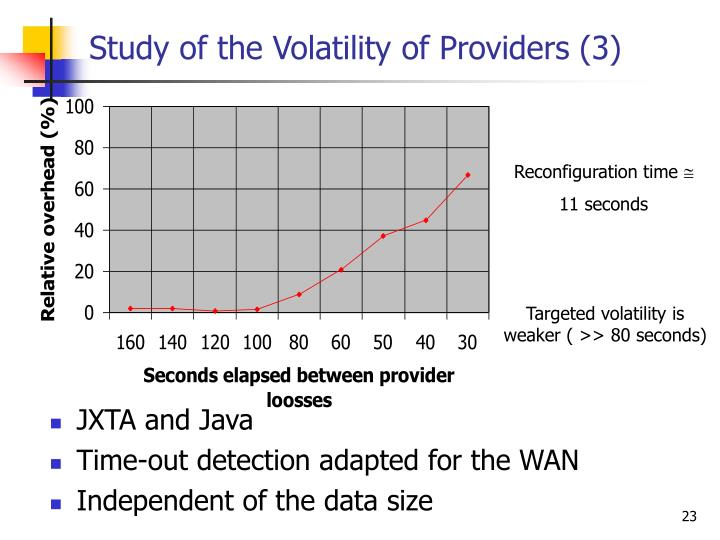 Study of the Volatility of Providers (3)