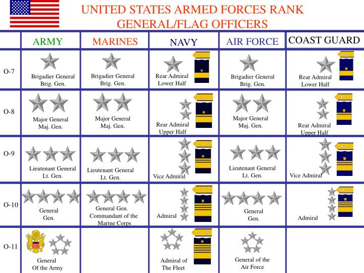 united states armed forces Military awards for valor - top 3 the silver star is the third-highest military combat decoration that can be awarded to a member of the united states armed forces.