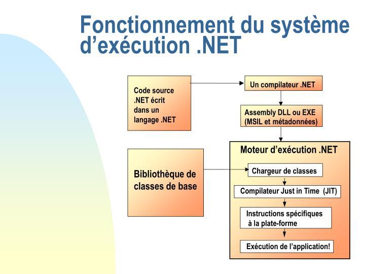 Fonctionnement du système d'exécution .NET