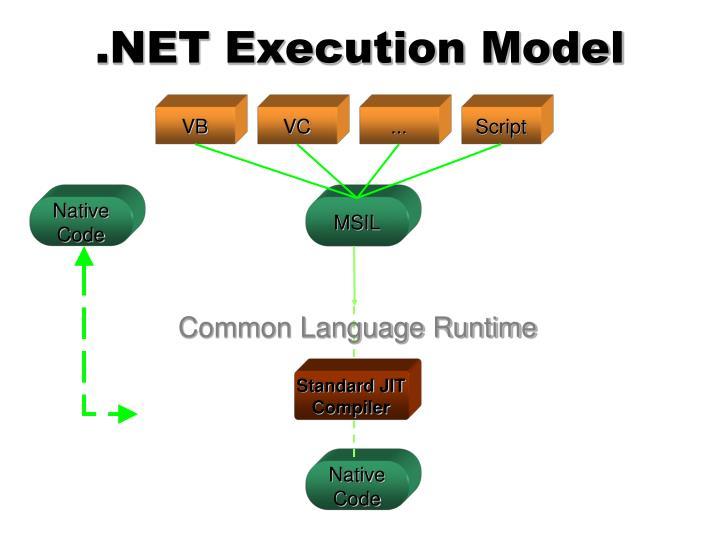 .NET Execution Model