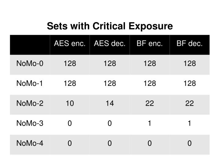 Sets with Critical Exposure
