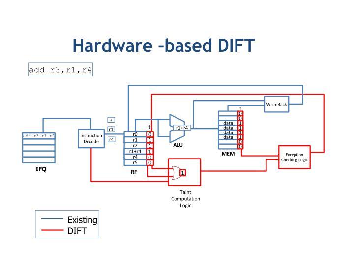 Hardware –based DIFT