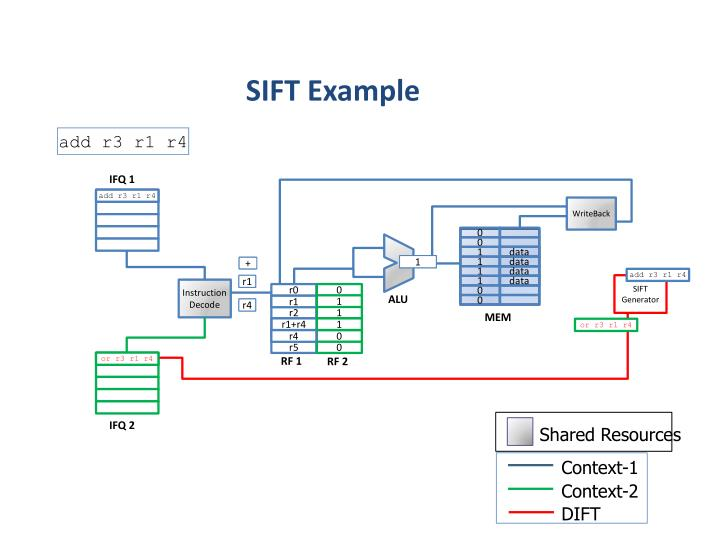 SIFT Example