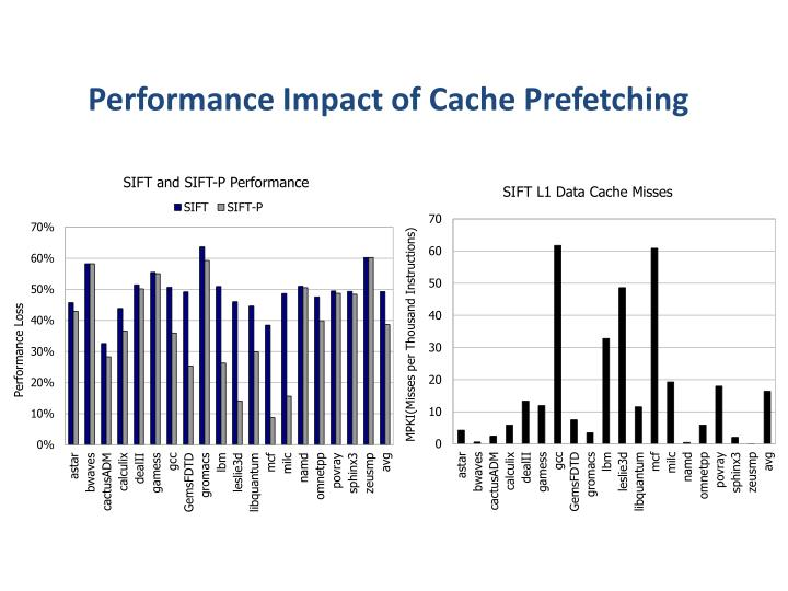 Performance Impact of Cache Prefetching