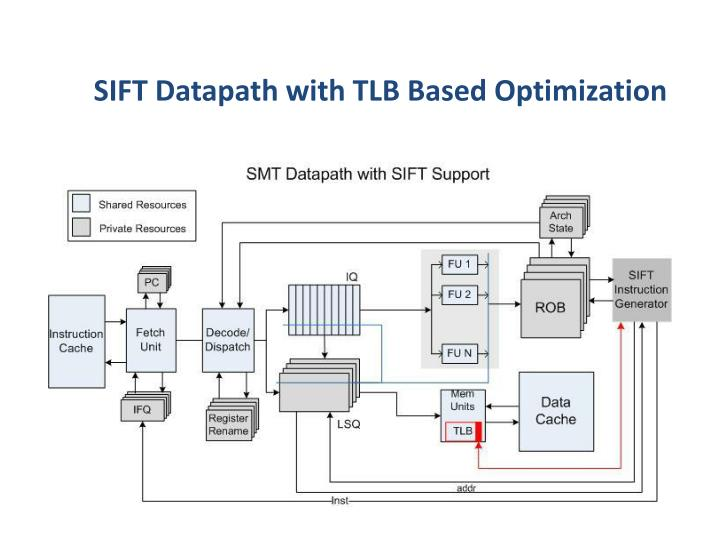 SIFT Datapath with TLB Based Optimization