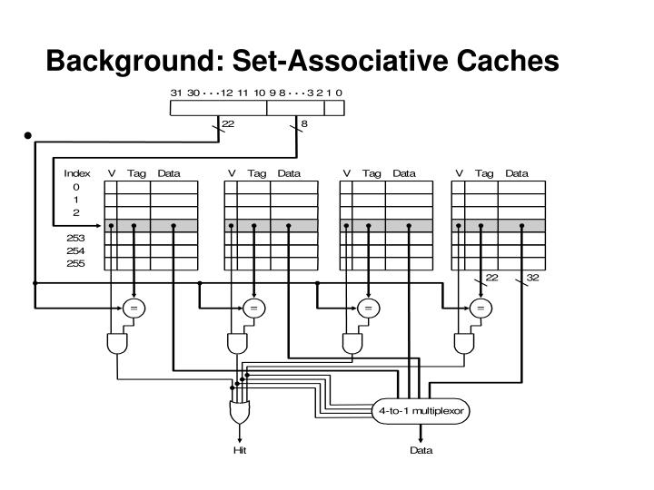 Background: Set-Associative Caches