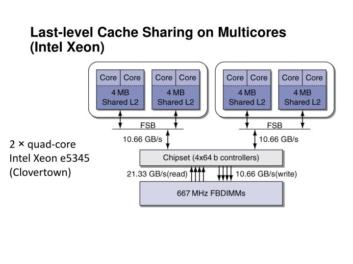 Last-level Cache Sharing on Multicores