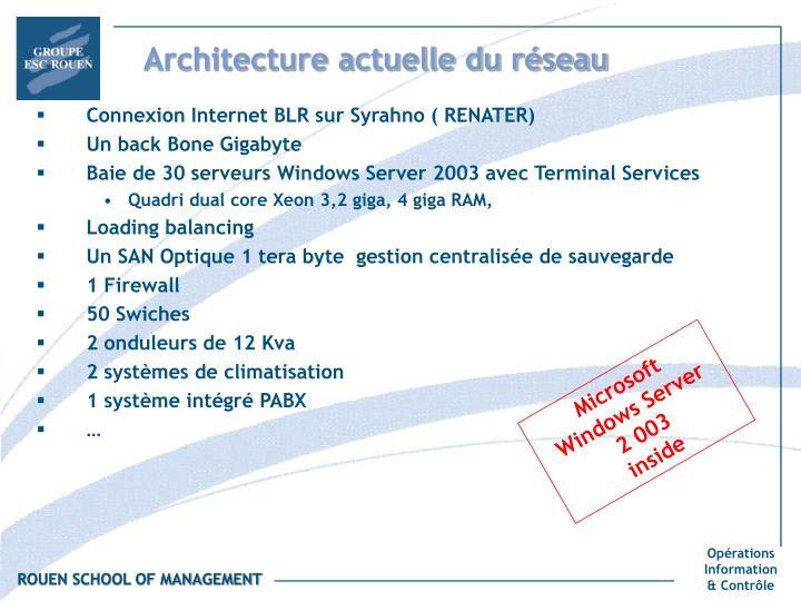 Architecture actuelle du réseau