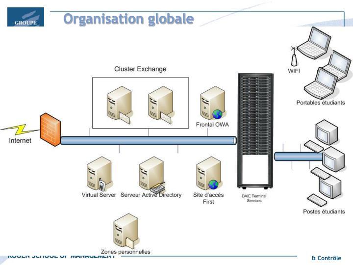 Organisation globale