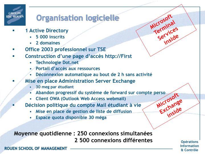 Organisation logicielle