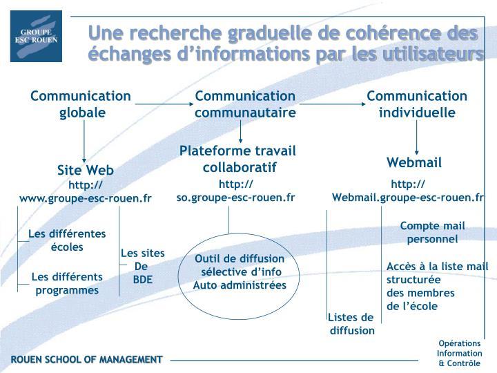 Une recherche graduelle de cohérence des échanges d'informations par les utilisateurs