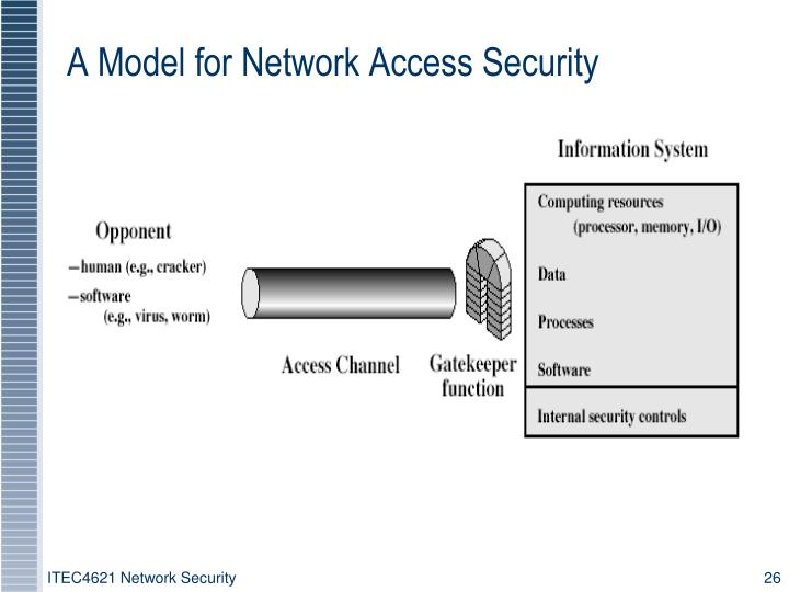 ITEC4621 Network Security