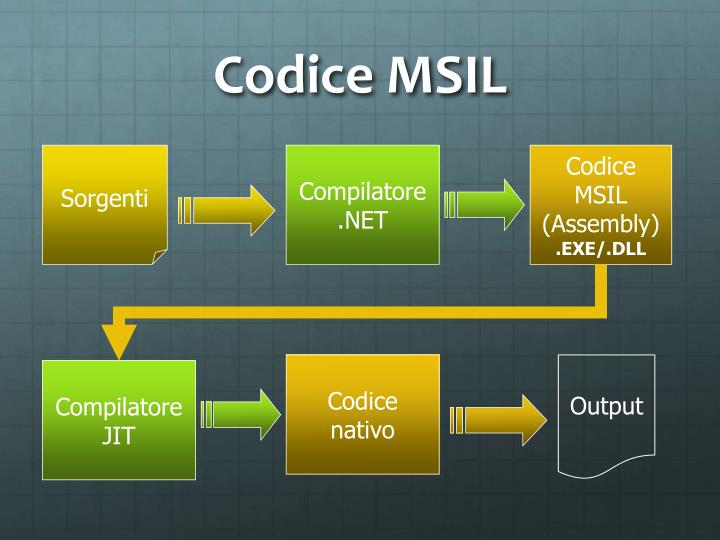 Codice MSIL