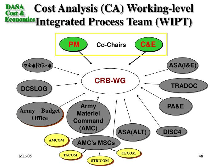 Cost Analysis (CA) Working-level