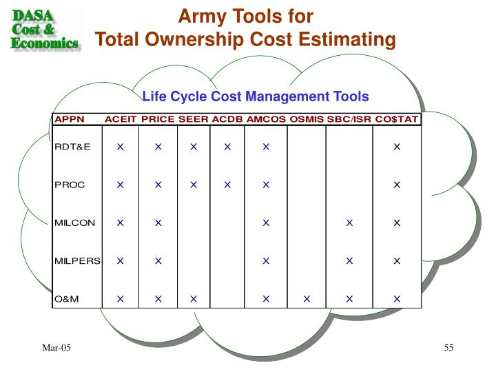 Army Tools for