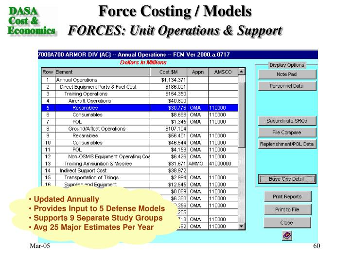 Force Costing / Models