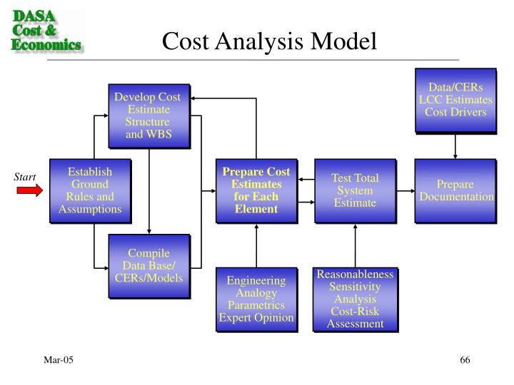 Cost Analysis Model