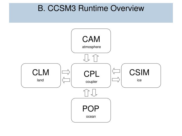 B. CCSM3 Runtime Overview