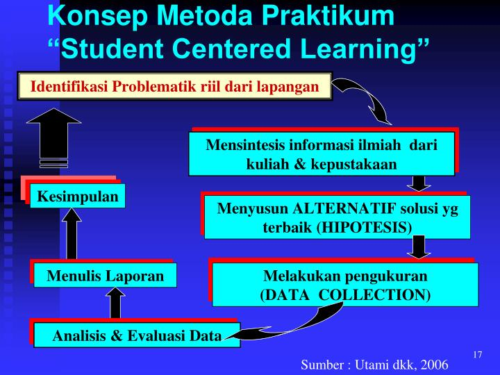 """Konsep Metoda Praktikum """"Student Centered Learning"""""""