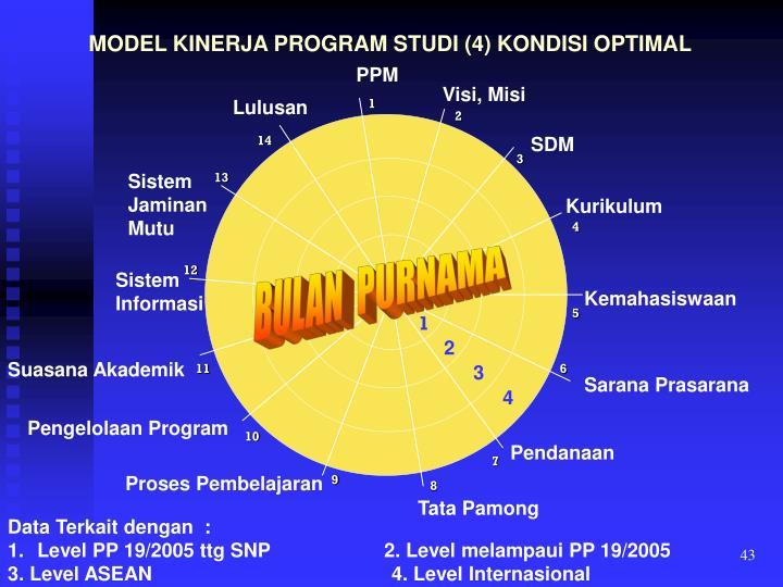 MODEL KINERJA PROGRAM STUDI (4) KONDISI OPTIMAL